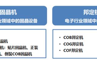 固晶设备的定义、分类和应用场景