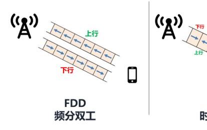 5G高低频组网是什么意思?