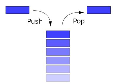 数据结构中堆栈出栈序列问题解析