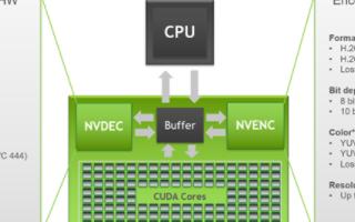 NVIDIA安培架构RTX 30系列显卡支持AV...