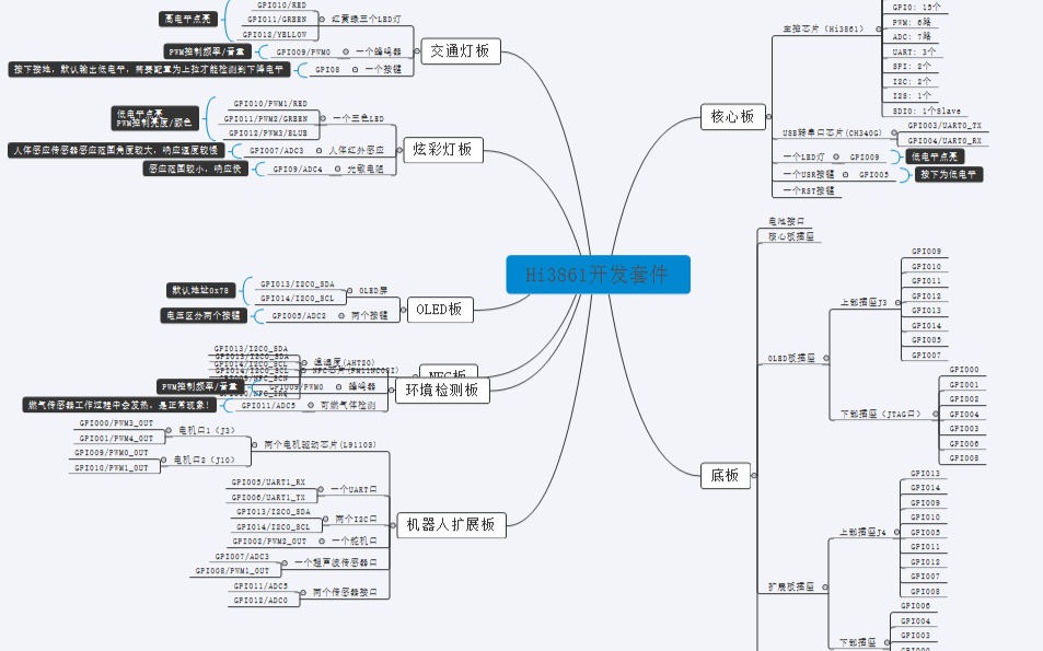 HarmonyOS Hi3861开发套件-编程速查