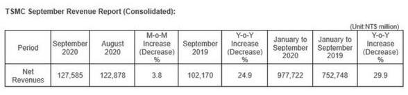 台积电3nm制程按计划推进,预计在2021年开始试产