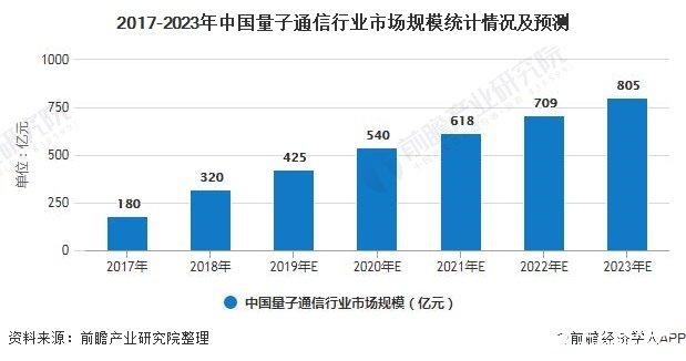 中国量子通信行业市场规模达到近千亿,发展有望加速