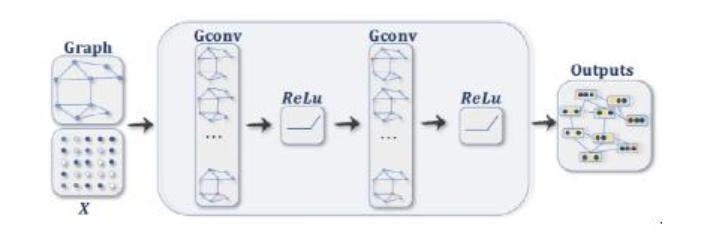 機器學習實戰:GNN(圖神經網絡)加速器的FPGA解決方案