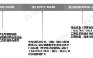 中国执法记录仪行业进入规范发展期,行业市场规模接...