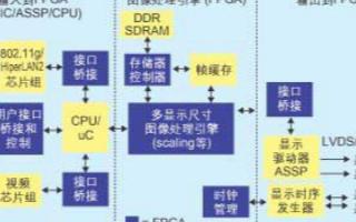 基于可重編程平臺設計的FPGA數字顯示方案實現降低系統成本