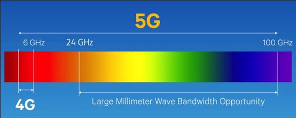 美版iPhone 12独占的5G毫米波与其他版本有什么不同?