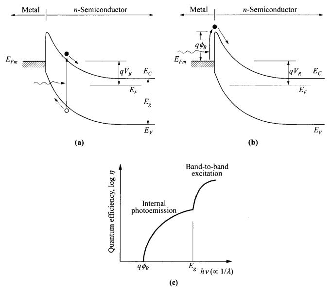 介紹基于肖特基接觸類型的MSM型光電探測器的基本原理