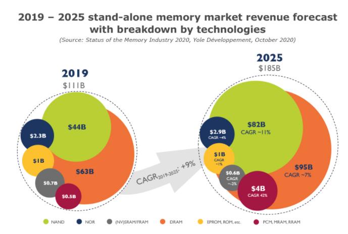 一文分析2020年存儲器的行業現狀