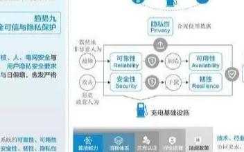 华为发布《充电基础设施发展趋势白皮书》 提出十大...
