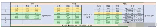 5G网络带来诸多优势,建议5G手机值得买,5G套餐再等等