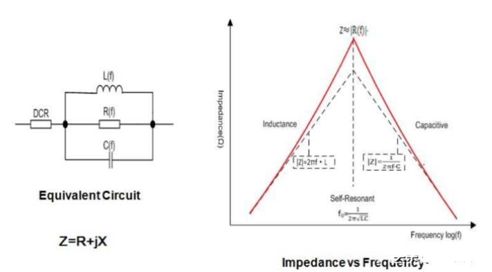 磁珠是如何影響電源的完整性