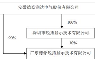 德豪润达:拟关停LED显示屏业务及关于出售子公司股权的进展