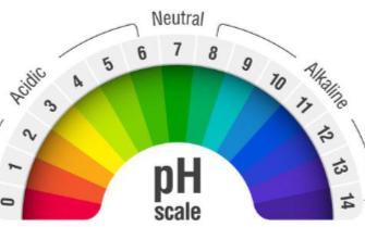 智慧農業之土壤EC值與PH值的測量方法