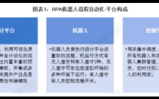 我国RPA行业市场规模处于高速增长状态,实现业务流程自动化