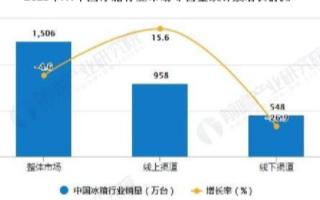 我国冰箱市场迎来回暖期,高端市场增长推动市场发展