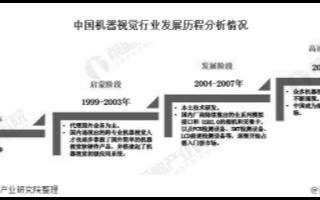 中国机器视觉处于快速成长期,安防是最大的应用场景