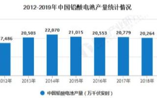 中国铅酸电池供给呈下滑趋势,行业市场规模销售收入...