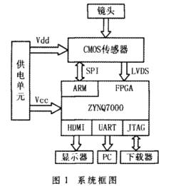 基于FPGA ZYNQ7000的高帧频智能目标检测系统的设计方案