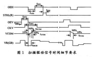 采用FPGA技術實現液晶屏驅動控制器的應用設計