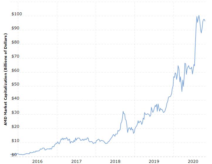 AMD Yes!扭虧為盈,市值翻50倍的逆襲