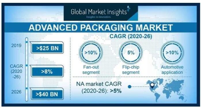 先进封装市场到2026年将超过400亿美元
