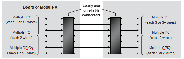 基于FPGA的單線聚合(SWA)——適用于FPGA開發人員和非FPGA開發人員
