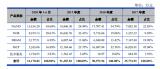 DRAM市场下滑 晶圆加工依赖中芯国际