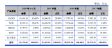 DRAM发展与市场相悖,近三年一直亏损