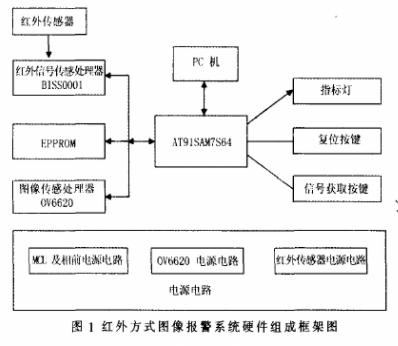 基于AT91SAM7S64单片机和BISS0001实现数字图像采集报警系统的设计
