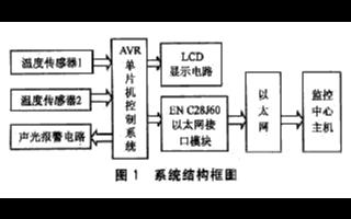 基于ATMegal28单片机和虚拟仪器实现远程温度监测系统的设计