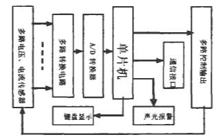 基于AT89C52单片机实现多路闭环测量控制的设...