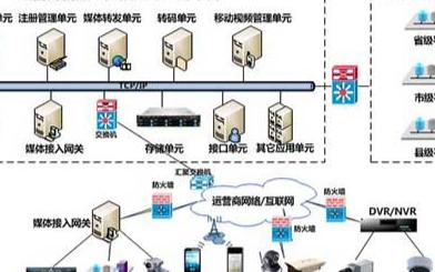 运营商视频监控系统的组成、特点和功能实现分析
