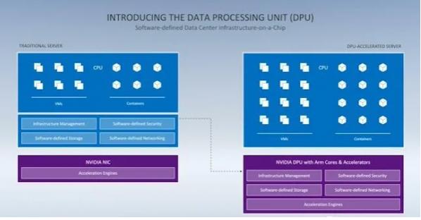 CPU、GPU和DPU的结合,可为AI提供前所未有的安全性和算力