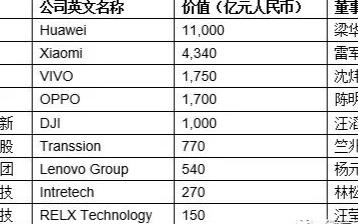 华为以1.1万亿价值成为中国最值钱消费电子企业