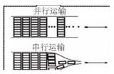 并行总线和高速串行总线的布线要求