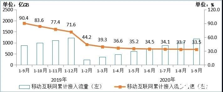 9月移动互联网接入流量达10.86GB/户,同比增长29.4%
