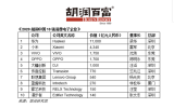 盈趣科技入选2020胡润中国10强消费电子企业