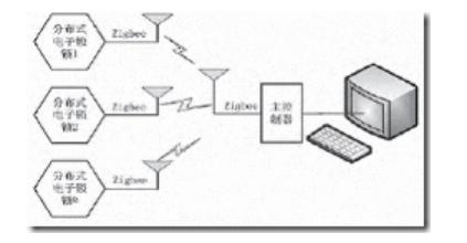 基于Zigbee无线模块的变电站机柜门禁系统设计案例