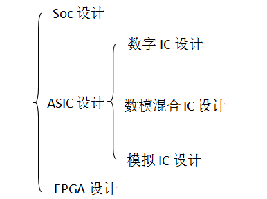 Verilog HDL应用及数字IC设计与流程概述