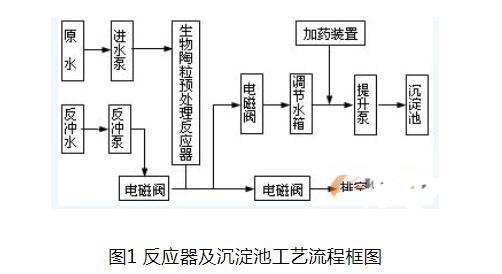 PLC通讯实现的编制过程