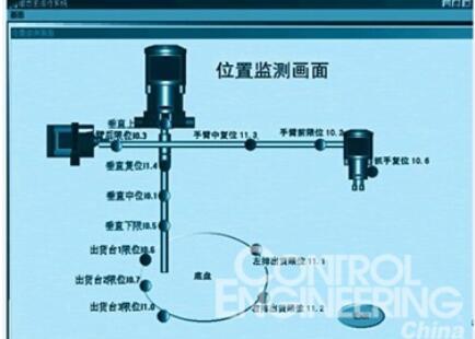 以机械手控制为例,分析PLC与步进驱动装置的控制方法