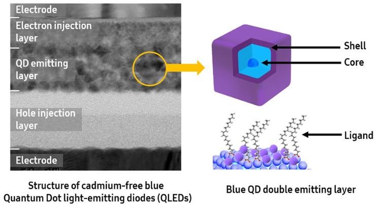三星声称已开发出Blue QLED技术 领先行业
