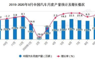 中国汽车市场回暖迹象明显,新能源汽车将持续贡献增量