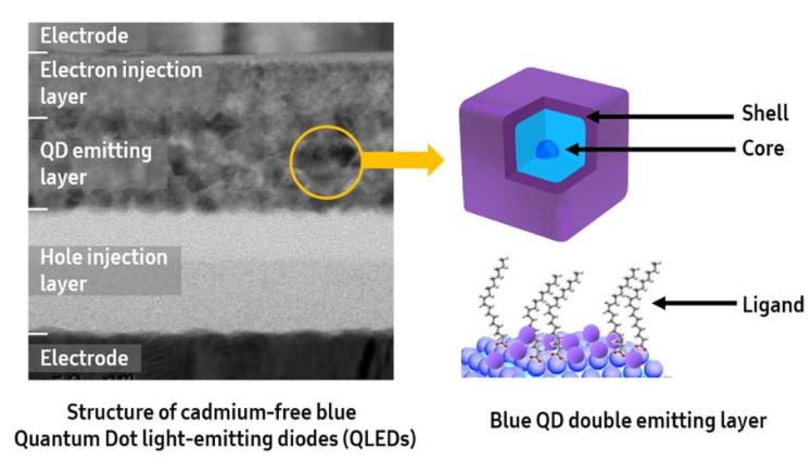 三星声称已开发出行业领先的Blue QLED技术,旨在加速QLED商业化