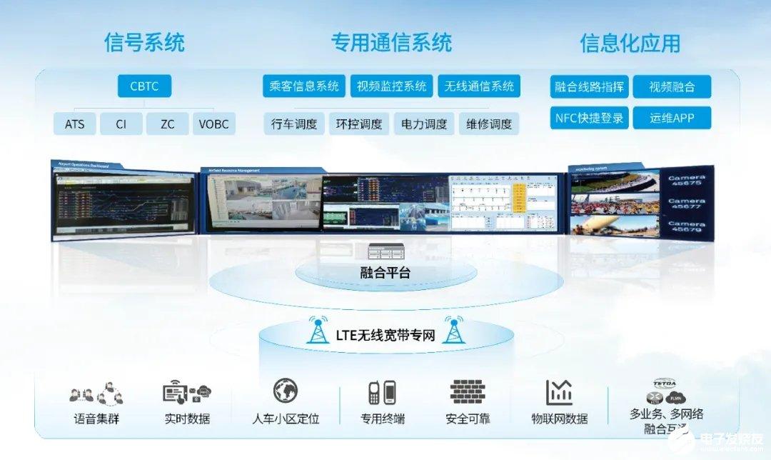 鼎桥交通专网通信解决方案助力中国城市轨道交通通信的发展