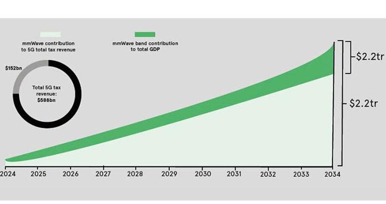 安富利:5G將創造未來無限可能