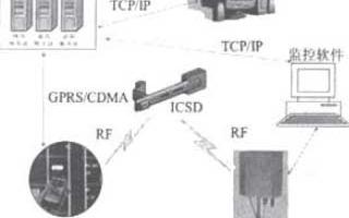 基于C8051F410单片机实现集装箱的安全监测装置与系统设计