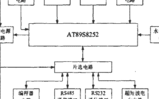基于AT89S8252芯片实现水情遥测终端的设计方案