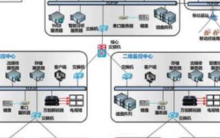 視頻監控管理平臺系統的結構組成、特點及應用